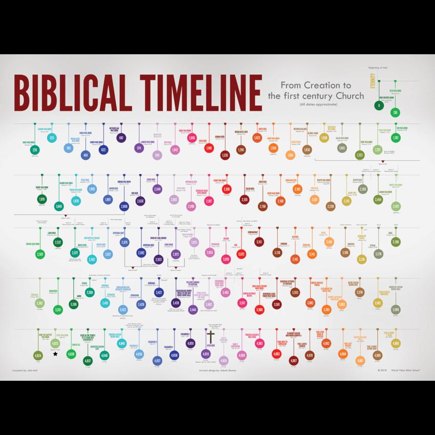 Biblical Timeline Poster