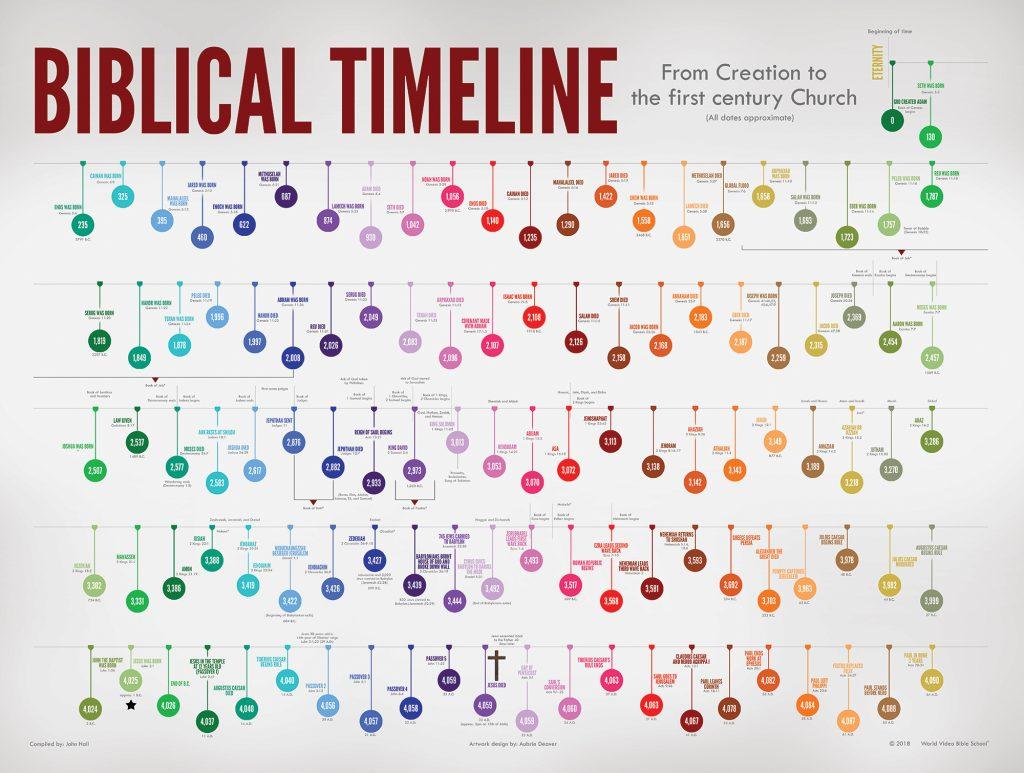 Biblical Timeline Background Wvbs Store